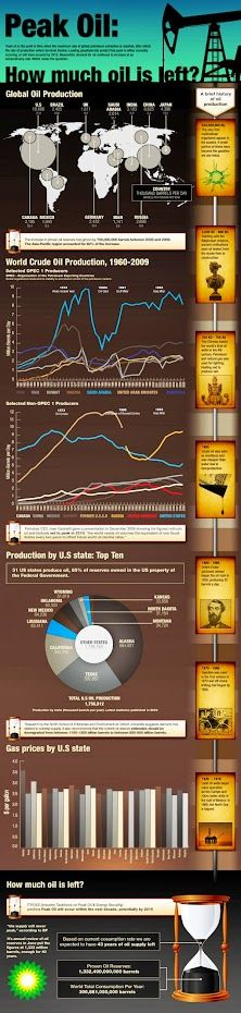 Indepth Exploration LLC - Google+ - #Infographic - How much #Oil is left.