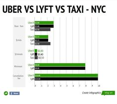 uber car reviews nyc