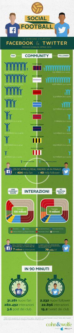 analisi account social delle 8 regine calcio europeo #cohnwolfe