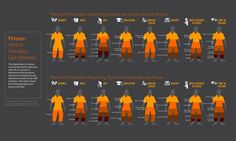 In this picture it shows the percentage of every inmate that gets abuse in prison. Prisoners Rights, Prison Inmates, Department Of Corrections, State Of Arizona, Land Of The Free, Marital Status, Typography Poster, Data Visualization, Social Work