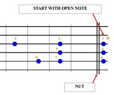 Learn Acoustic Guitar, Learn To Play Guitar, Guitar Chords, Learning Guitar, Playing Guitar, Guitar Notes, Cool Guitar, Guitar Lessons, Music Stuff