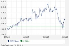 Interesting EXPE Put And Call Options For October 21st