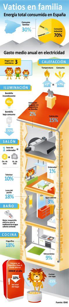 Cómo consumimos energía en nuestros hogares. #energía #consumoenergético #infografía