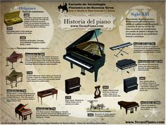 Historia del piano de Infografía