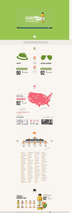 Honesty Index by Honest Tea. Data Visualization / Infographics