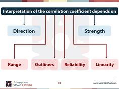 Interpretation of correlation coefficient depends on Statistics Notes, Cross Sectional Study, Brain Mapping, Psychology Research, Lean Six Sigma, Change Management, Data Science, Sociology, Machine Learning
