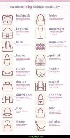 The Ultimate Bag Fashion Vocabulary Designed by Irene Festa here.First seen on inspiration & realisation's Facebook page. For more in depth definitions go to the link. Here's an example:    BAGUETTE: the shape of French bread, defines a bag longer than wide; famous is that ofFendi.