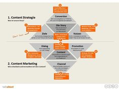 Content marketing is moving more and more into the center of online marketing. Push-M . Strategisches Marketing, Social Media Marketing Business, Marketing Tactics, Marketing Software, Online Marketing, Digital Marketing, What Is Content Marketing, Marketing Institute, Coaching