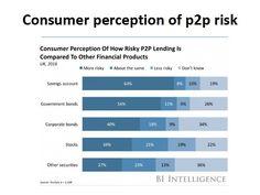 Uživatelské hodnocení rizika investic do P2P  Na to, jak je ta oblast nová, jsou P2P půjčky hodnoceny docela bezpečně. A to do toho lidé zahrnují i rizikovější tržiště. Takže hodnocení tržišť, jako je www.banking-online.cz, by mohlo být ještě výrazně lepší.  #p2p #investice #riziko  Zdroj: https://lending-times.com/