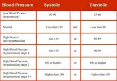 chart for blood pressure - Google Search