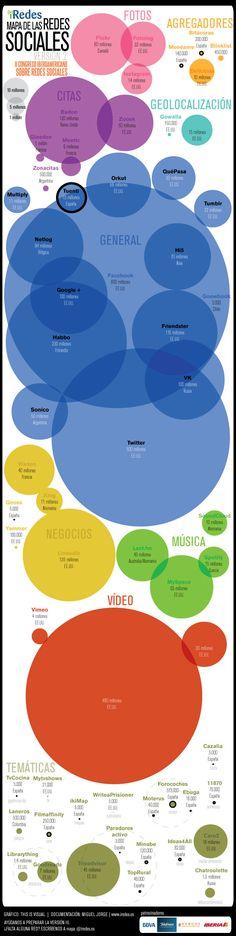 Mapa de las Redes Sociales 2012 via @Fatima Martinez López