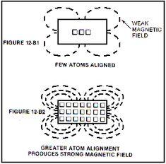 Chapter 11 - Miscellaneous Interesting Designs and Theories Magnetic Generator, Power Generator, Zero Point Energy, Energy Level, Gravity Waves, Kinetic Energy, Magnetic Field, Quantum Mechanics, Nikola Tesla