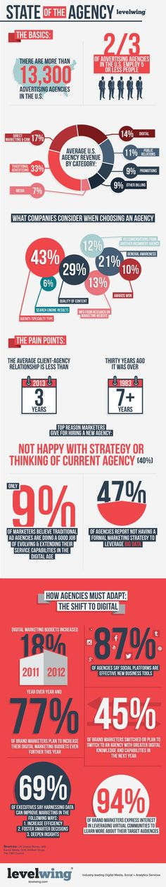 State of the Agency - Build a Better Agency