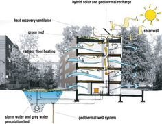 1) L'Oeuf Architects 2) This image shows a cross section of the major green infrastructure used at Benny Farm in Montréal. It shows the hybrid solar and geothermal recharge system, heat recovery ventilator, radiant-floor heating, green roof, and solar wall. 3) Effective incorporation of whole building strategies. Windows for cross-ventilation shown to scale (outgoing windows should be bigger). Ribbon-shaped arrows add a bit of dynamism to the energy flows.