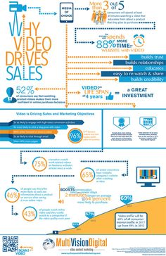"""""""Why Video Drives Sales"""" a corporate video marketing animated infographic video production from MultiVision Digital of New York, New Jersey, Philadelphia."""
