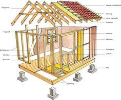 Et anneks eller uthus i bindingsverk kan settes opp etter flere prinsipper. Her skal vi trinn for trinn vise hvordan et slikt lite hus kan bygges.
