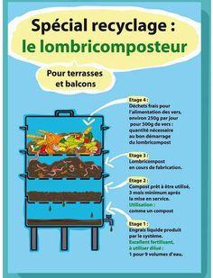 Lombricomposteur - Worm composting                                                                                                                                                     More