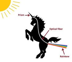 Why Unicorns Are Farting Rainbows (Scientific Explanation)