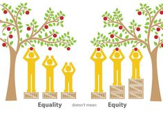 Equity vs Equality   I thought this was a really cool graphic!