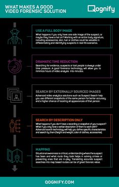 Infographic: What Makes a Good Video Forensic Solution #Infographics