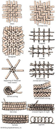 Art and craft of making interwoven objects, usually containers, from flexible vegetable fibres, such as twigs, grasses, osiers, bamboo, and rushes, or from plastic or other synthetic materials. The containers...