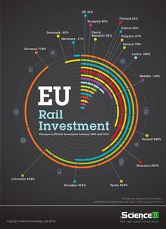 Infographic - EU Rail Investment. Using OECD figures for rail infrastructure gross investment spending, ScienceOmega.com details percentage changes in EU rail investment between 2000 and 2010
