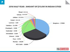 2016 half year: amount of dollar flow in Indian cities