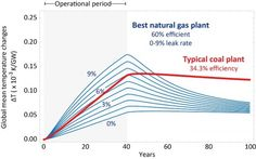 """Is natural gas a """"bridge"""" to a hotter future?"""