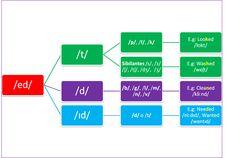 Pronunciación de los verbos regulares en Pasado Simple