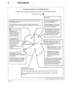 Debbie Miller Sample Lesson Plan Target Students Ask Questions