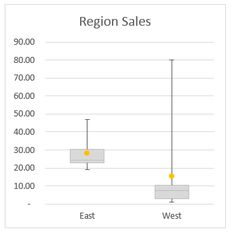 how to make pivot table with multiple x-axis inputs