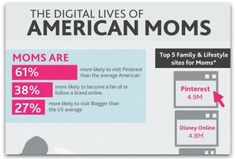 The Digital Lives of American Mom's - [INFOGRAPHIC]