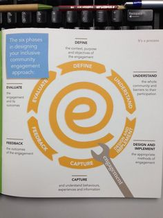 6 phases in designing an inclusive #communityengagement approach via @CapireCG inclusive CE toolkit #simple