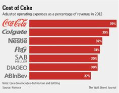 Coca-Cola Co. to cut at least 1,000-2,000 jobs in coming weeks to try and rein in costs http://www.wsj.com/articles/at-coke-newest-flavor-is-austerity-1419352337 …
