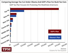 One Chart That Shows What The Bush Tax Cut Battle Is All About - it's all about giving tax breaks to the ones giving money to PACs - the 1%