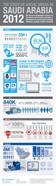 What Is The State Of Social Media In Saudi Arabia? #infographic