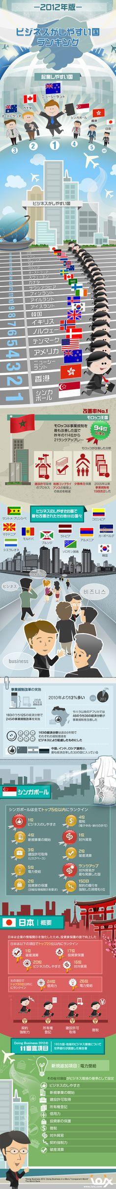 ビジネスがしやすい国ランキング - ioix -