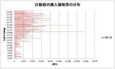 日銀砲の購入単価を計算してみた(~2020/6) Line Chart