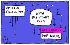 """Visceral Encounters   gapingvoid art   """"Visceral encounters with important ideas are emotions, not words."""""""