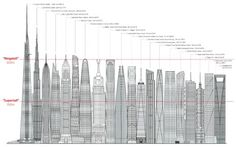 """""""""""..TheCouncil on Tall Buildings and Urban Habitatrecently publishedThe Tallest 20 in 2020: Entering the Era of the Megatall. Within this decade, the World's first kilometer-tall building will be constructed, along with many other buildings over 600-meters tall.""""The term """"supertall"""" (which refers to a building over 300 meters) is thus no longer adequate to describe these buildings: we are entering the era of the """"megatall.""""'  And what of the social context and infrastructure: pedestria..."""