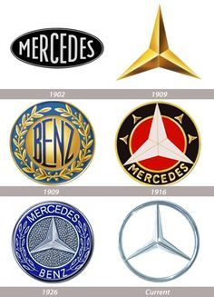 """Mercedes-Benz's slogan is """"Das Beste oder nichts"""" (English: """"The best or nothing""""). Mercedes-Benz is part of the """"German Big luxury automakers, along with Audi and BMW, which are the three best selling luxury automakers in the world. Car Badges, Car Logos, Mercedes Benz Logo, Mercedes Benz Cars, Mercedes Stern, Popular Logos, Mercedez Benz, Daimler Benz, Classic Mercedes"""