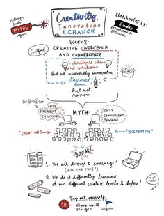 Linda's Sketchnotes for the Creativity, Innovation and Change MOOC