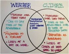 I would have my students make a venn diagram comparing weather and climate. Then we would discuss how weather and climate affect. Fourth Grade Science, Elementary Science, Middle School Science, Science Classroom, Teaching Science, Science Education, Science Activities, Weather Activities, Classroom Ideas