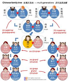 Chinese family tree kinship relationship system illustrated explained; multi-generation family chart: