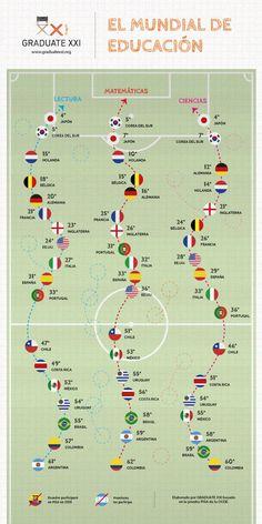 Qué país ganaría el Mundial en educación vía: http://www.graduatexxi.org/ #infografia #infographic #education
