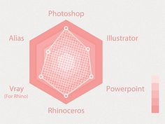 「infographic beauty radar chart」の画像検索結果