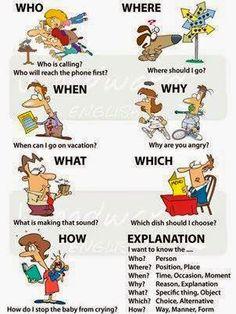 English is fun - Ingles: Wh-words