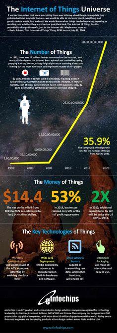 eInfochips IoT Infograph
