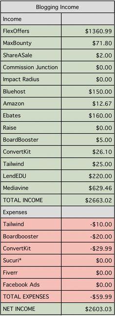 Blogging income reports are so inspiring! | Make money blogging | side hustle income | making money online