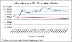 Saldo zadłużenia w CHF i PLN kredyt z 2008 roku. Źródło: www.comperia.pl